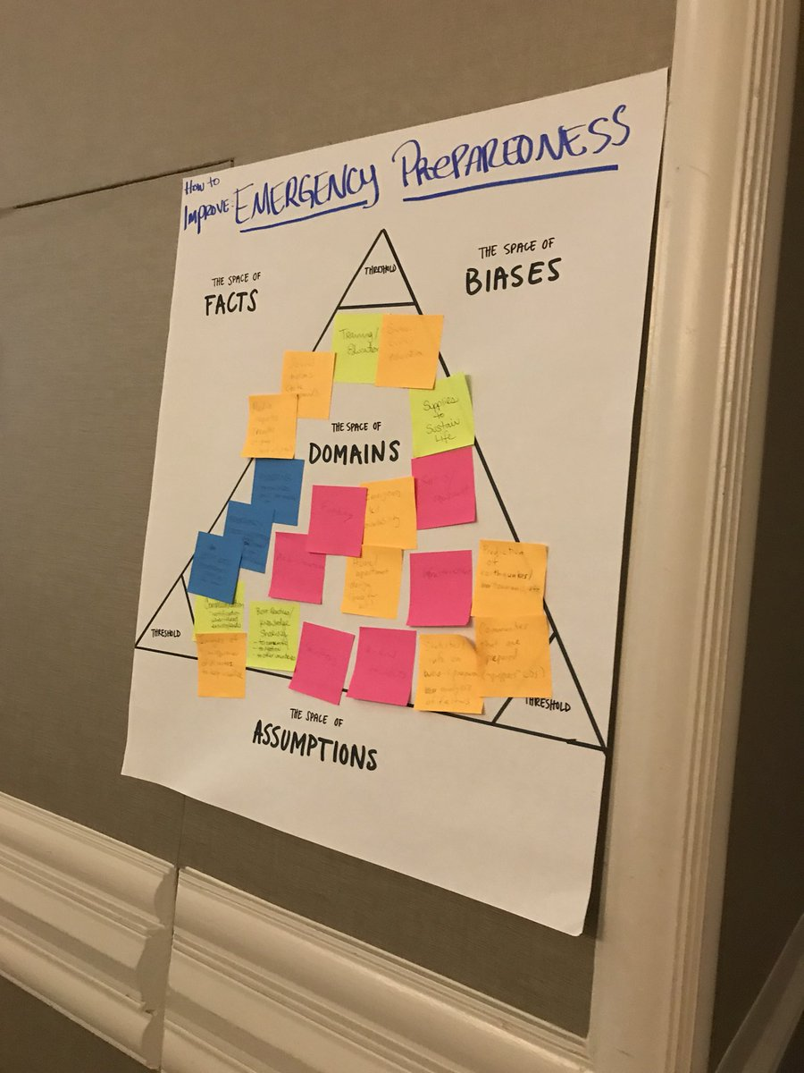 A triangular domain map about emergency preparedness charting facts, biases, and assumptions with post-it notes.